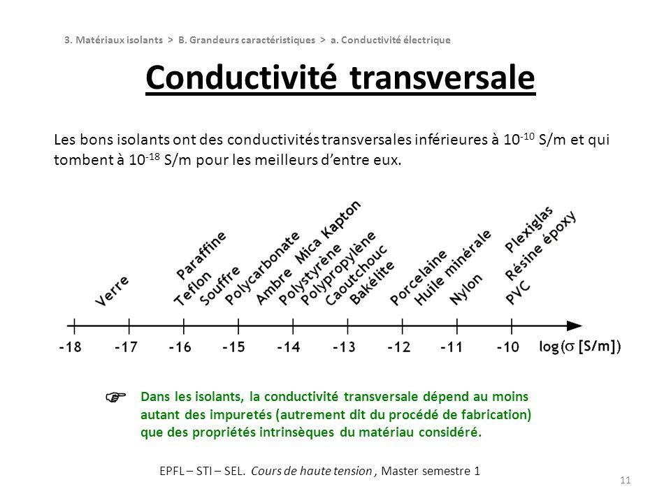 11 Les bons isolants ont des conductivités transversales inférieures à 10 -10 S/m et qui tombent à 10 -18 S/m pour les meilleurs dentre eux. Conductiv