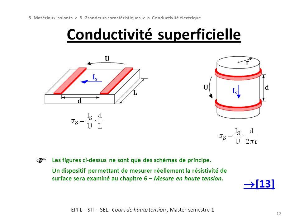 12 Conductivité superficielle 3. Matériaux isolants > B. Grandeurs caractéristiques > a. Conductivité électrique Les figures ci-dessus ne sont que des