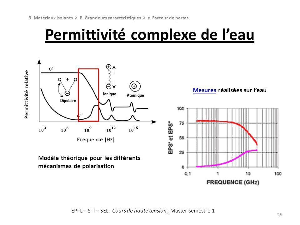 25 Modèle théorique pour les différents mécanismes de polarisation MesuresMesures réalisées sur leau Permittivité complexe de leau 3. Matériaux isolan