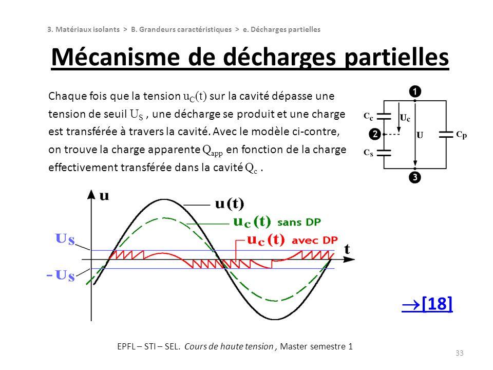 33 Mécanisme de décharges partielles 3. Matériaux isolants > B. Grandeurs caractéristiques > e. Décharges partielles Chaque fois que la tension u C (t