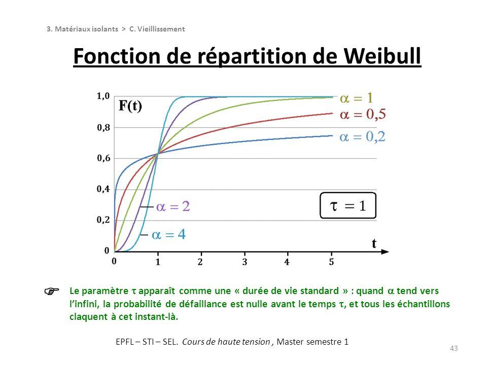43 Fonction de répartition de Weibull 3. Matériaux isolants > C. Vieillissement Le paramètre apparaît comme une « durée de vie standard » : quand tend