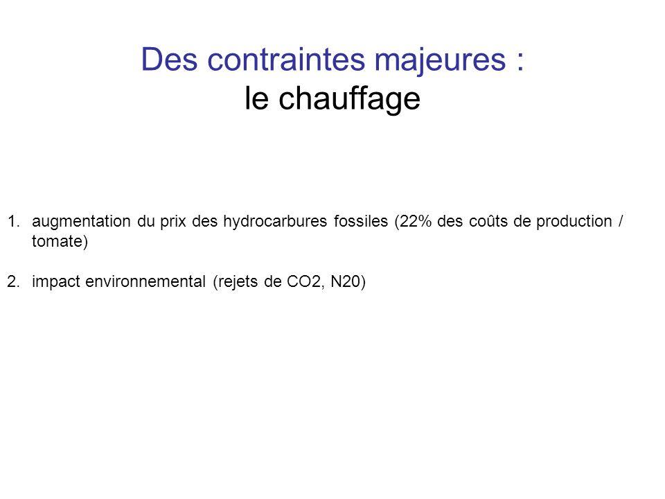 Des contraintes majeures : le chauffage 1.augmentation du prix des hydrocarbures fossiles (22% des coûts de production / tomate) 2.impact environnemen