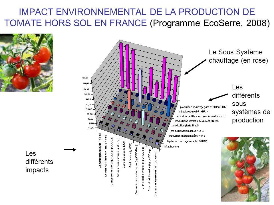 IMPACT ENVIRONNEMENTAL DE LA PRODUCTION DE TOMATE HORS SOL EN FRANCE (Programme EcoSerre, 2008) Les différents impacts Le Sous Système chauffage (en r