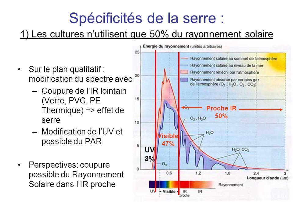 Spécificités de la serre : 1) Les cultures nutilisent que 50% du rayonnement solaire Sur le plan qualitatif : modification du spectre avec: –Coupure d