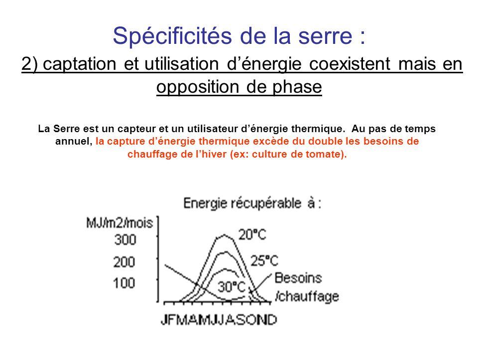 Spécificités de la serre : 2) captation et utilisation dénergie coexistent mais en opposition de phase La Serre est un capteur et un utilisateur déner