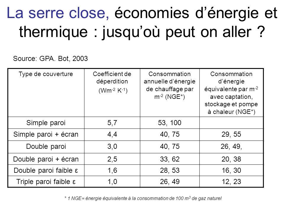 La serre close, économies dénergie et thermique : jusquoù peut on aller ? Type de couvertureCoefficient de déperdition (Wm -2 K -1 ) Consommation annu