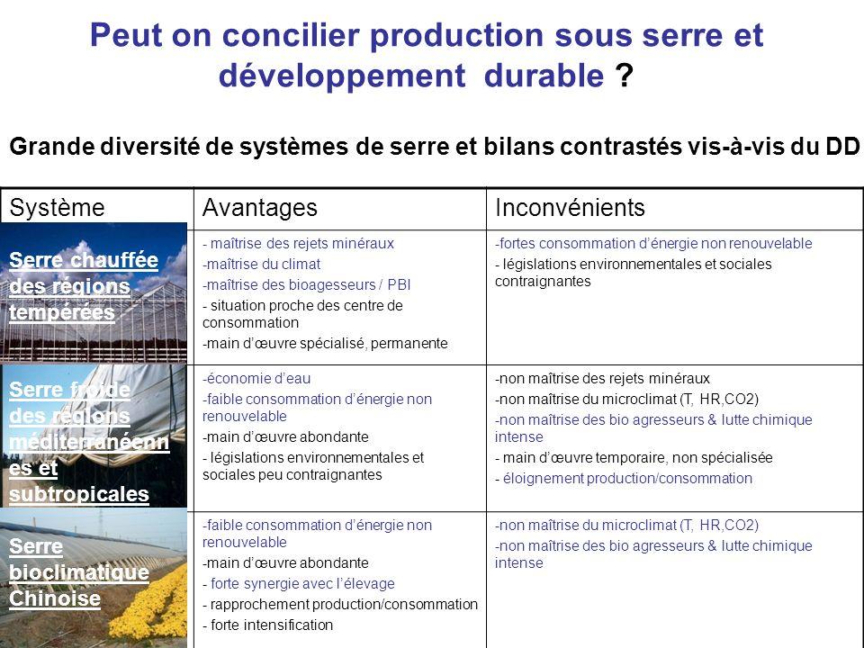 Peut on concilier production sous serre et développement durable ? Grande diversité de systèmes de serre et bilans contrastés vis-à-vis du DD SystèmeA