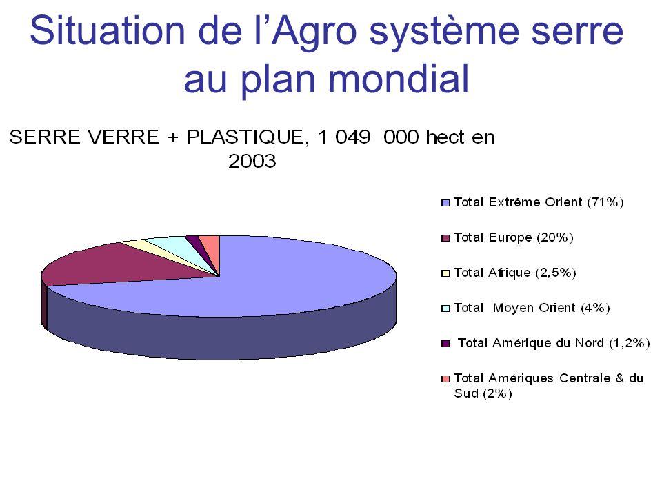 Situation de lAgro système serre au plan mondial