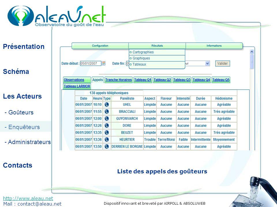 Dispositif innovant et breveté par AIRPOLL & ABSOLUWEB Présentation Schéma Les Acteurs - Goûteurs - Enquêteurs - Administrateurs Contacts http://www.aleau.net Mail : contact@aleau.net Liste des appels des goûteurs