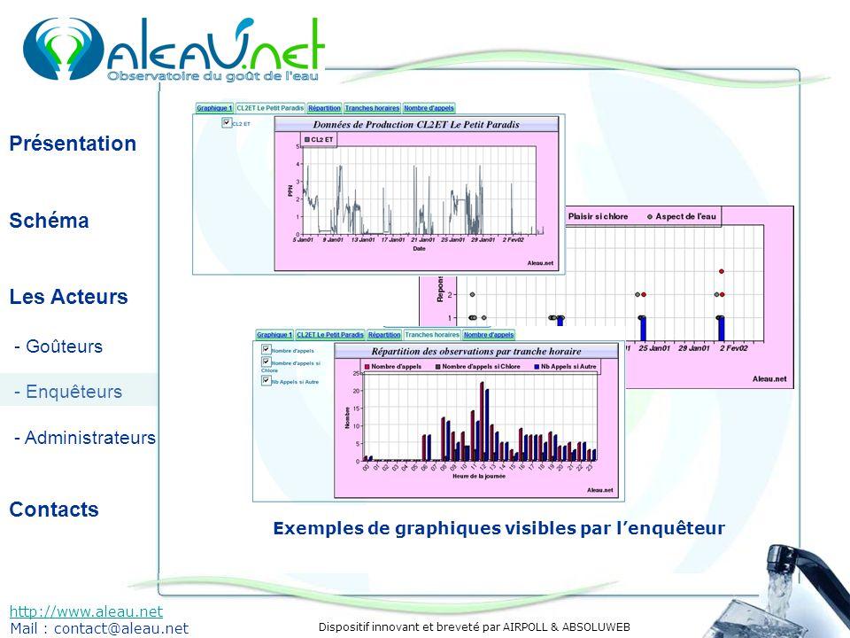 Dispositif innovant et breveté par AIRPOLL & ABSOLUWEB Présentation Schéma Les Acteurs - Goûteurs - Enquêteurs - Administrateurs Contacts http://www.aleau.net Mail : contact@aleau.net Exemples de graphiques visibles par lenquêteur