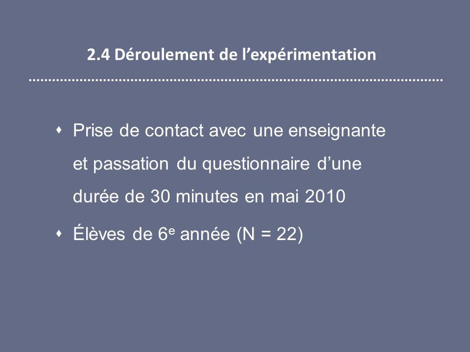 2.4 Déroulement de lexpérimentation Prise de contact avec une enseignante et passation du questionnaire dune durée de 30 minutes en mai 2010 Élèves de 6 e année (N = 22)