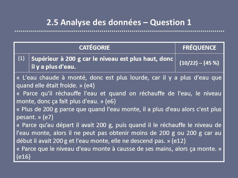 2.5 Analyse des données – Question 1 CATÉGORIEFRÉQUENCE (1) Supérieur à 200 g car le niveau est plus haut, donc il y a plus d'eau. (10/22) – (45 %) «