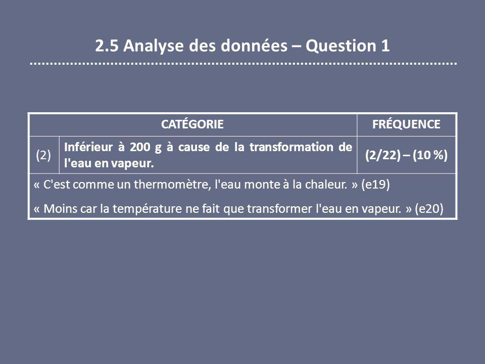 2.5 Analyse des données – Question 1 CATÉGORIEFRÉQUENCE (2) Inférieur à 200 g à cause de la transformation de l'eau en vapeur. (2/22) – (10 %) « C'est
