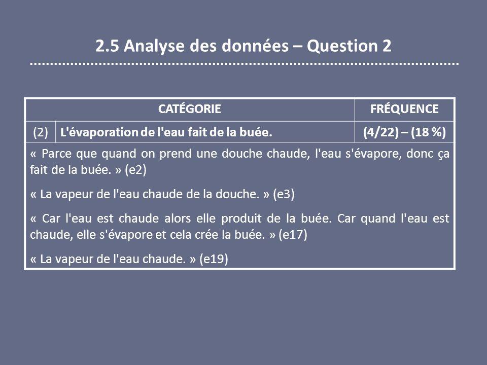 2.5 Analyse des données – Question 2 CATÉGORIEFRÉQUENCE (2) L'évaporation de l'eau fait de la buée. (4/22) – (18 %) « Parce que quand on prend une dou