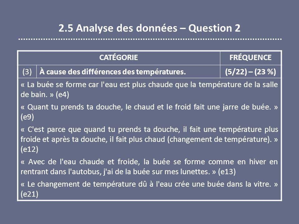 2.5 Analyse des données – Question 2 CATÉGORIEFRÉQUENCE (3) À cause des différences des températures. (5/22) – (23 %) « La buée se forme car l'eau est