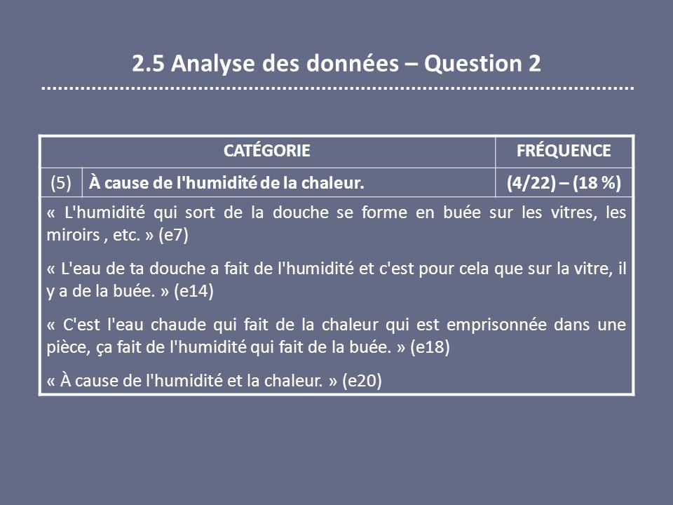 2.5 Analyse des données – Question 2 CATÉGORIEFRÉQUENCE (5) À cause de l'humidité de la chaleur. (4/22) – (18 %) « L'humidité qui sort de la douche se