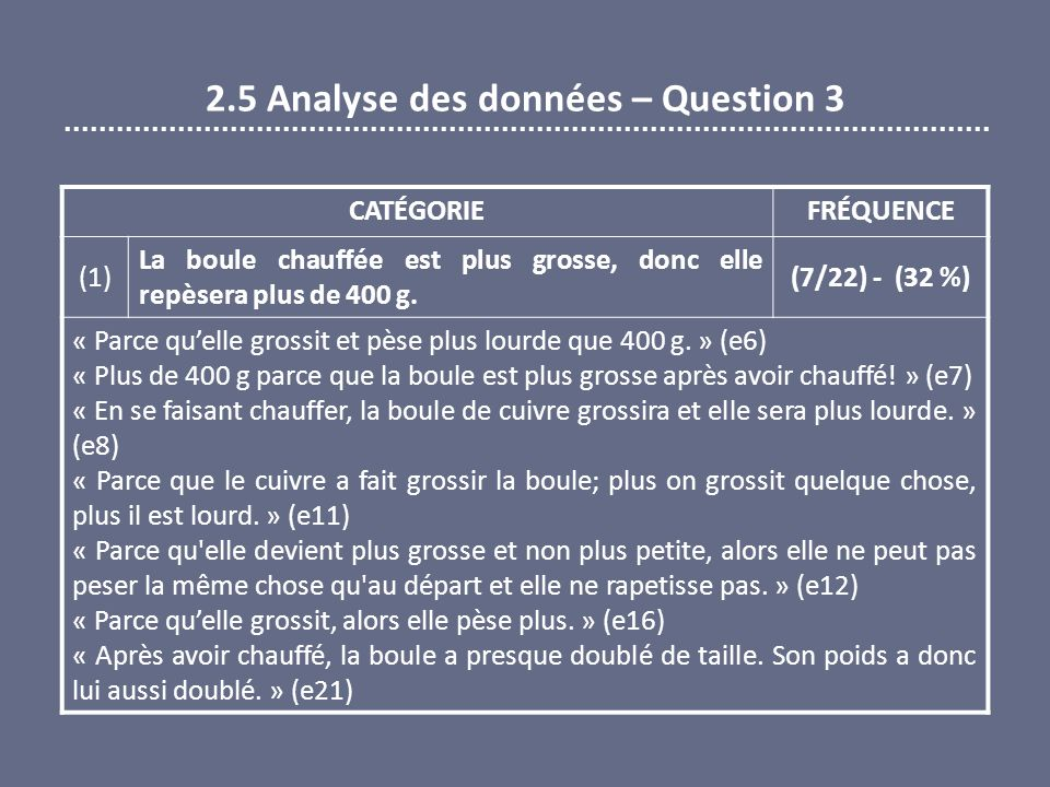 2.5 Analyse des données – Question 3 CATÉGORIEFRÉQUENCE (1) La boule chauffée est plus grosse, donc elle repèsera plus de 400 g. (7/22) - (32 %) « Par