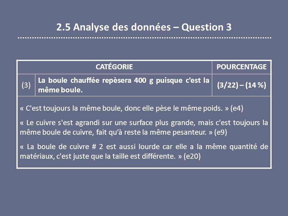 2.5 Analyse des données – Question 3 CATÉGORIEPOURCENTAGE (3) La boule chauffée repèsera 400 g puisque c'est la même boule. (3/22) – (14 %) « C'est to