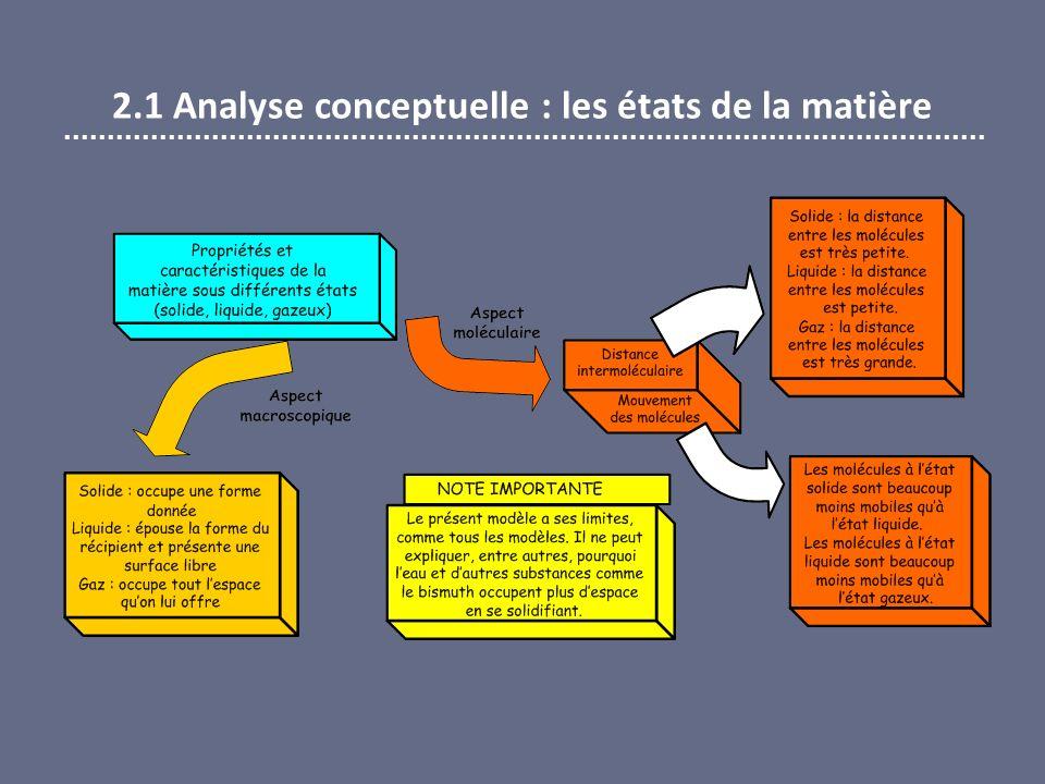 2.5 Analyse des données – Question 6 CATÉGORIEFRÉQUENCE (4) Explication incomplète.