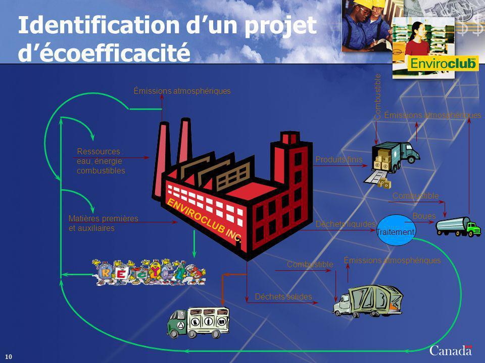 10 Identification dun projet décoefficacité Ressources : eau, énergie combustibles Matières premières et auxiliaires Produits finis Déchets liquides D