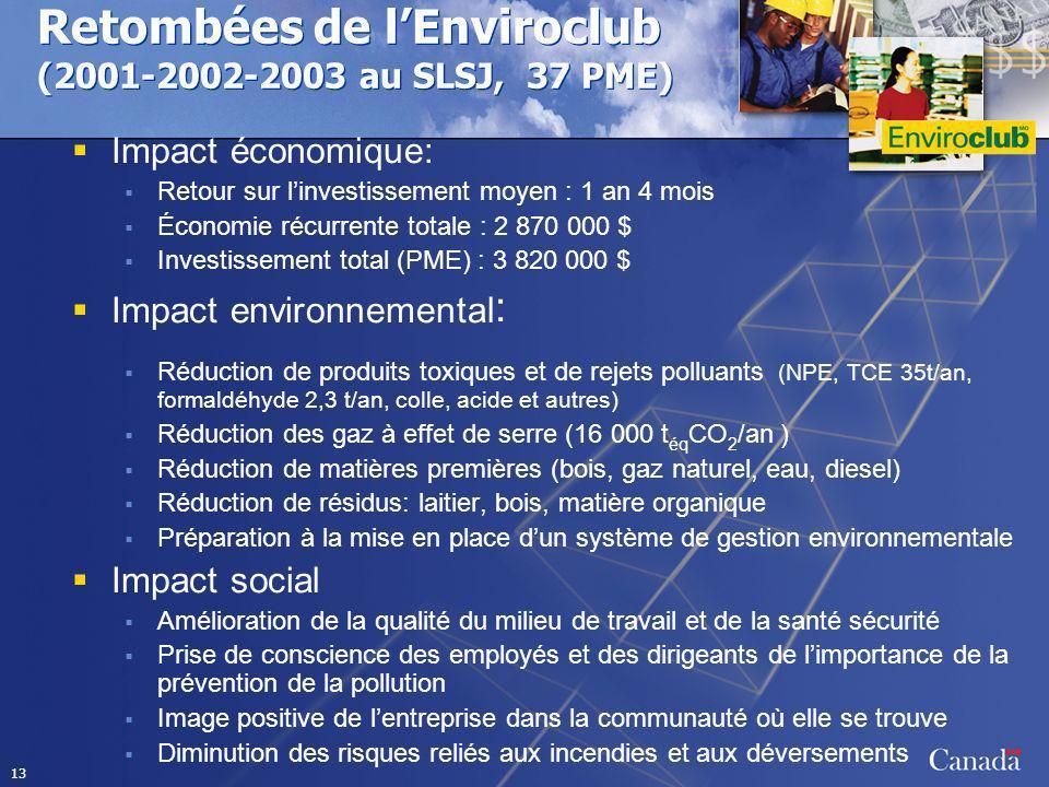 13 Retombées de lEnviroclub (2001-2002-2003 au SLSJ, 37 PME) Impact économique: Retour sur linvestissement moyen : 1 an 4 mois Économie récurrente totale : 2 870 000 $ Investissement total (PME) : 3 820 000 $ Impact environnemental : Réduction de produits toxiques et de rejets polluants (NPE, TCE 35t/an, formaldéhyde 2,3 t/an, colle, acide et autres) Réduction des gaz à effet de serre (16 000 t éq CO 2 /an ) Réduction de matières premières (bois, gaz naturel, eau, diesel) Réduction de résidus: laitier, bois, matière organique Préparation à la mise en place dun système de gestion environnementale Impact social Amélioration de la qualité du milieu de travail et de la santé sécurité Prise de conscience des employés et des dirigeants de limportance de la prévention de la pollution Image positive de lentreprise dans la communauté où elle se trouve Diminution des risques reliés aux incendies et aux déversements
