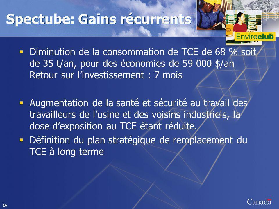 16 Spectube: Gains récurrents Diminution de la consommation de TCE de 68 % soit de 35 t/an, pour des économies de 59 000 $/an Retour sur linvestisseme