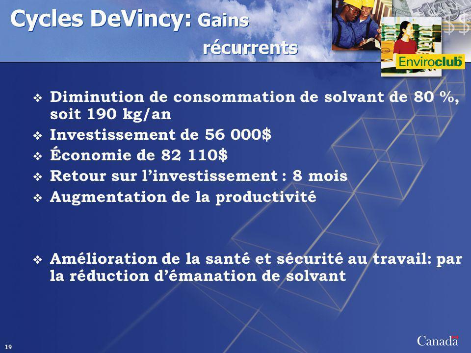 19 Cycles DeVincy: Gains récurrents Diminution de consommation de solvant de 80 %, soit 190 kg/an Investissement de 56 000$ Économie de 82 110$ Retour