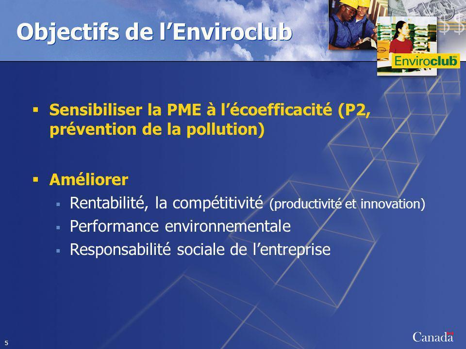5 Objectifs de lEnviroclub Sensibiliser la PME à lécoefficacité (P2, prévention de la pollution) Améliorer Rentabilité, la compétitivité (productivité et innovation) Performance environnementale Responsabilité sociale de lentreprise