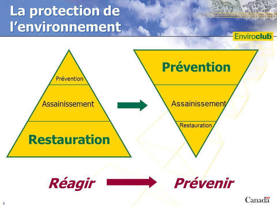 6 La protection de lenvironnement RéagirPrévenir Prévention Assainissement Restauration Prévention Assainissement Restauration 6