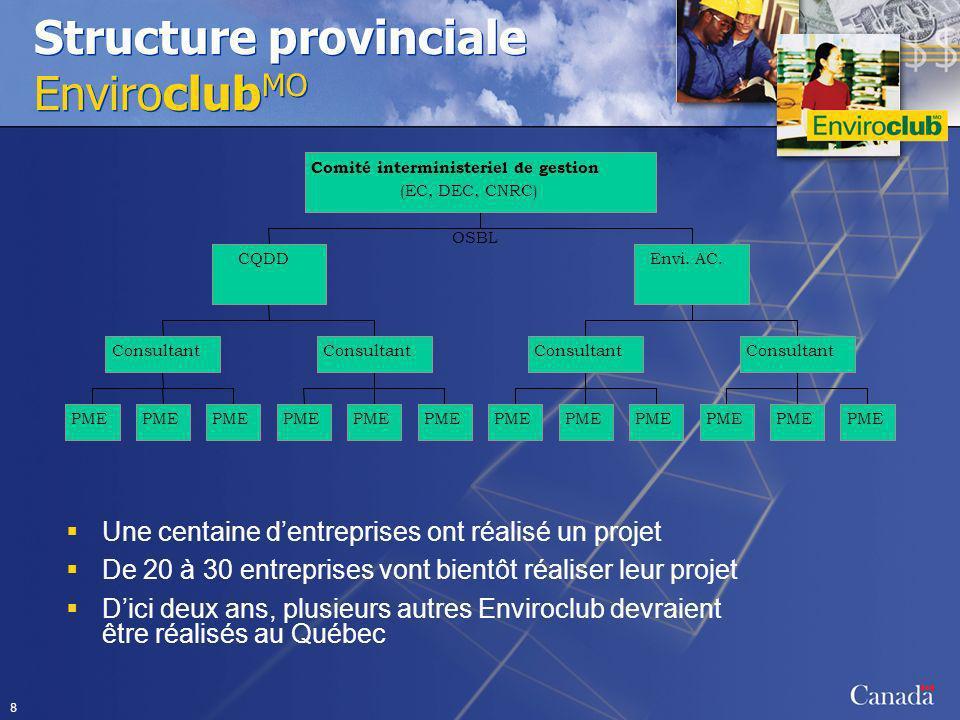 8 Structure provinciale Enviroclub MO Une centaine dentreprises ont réalisé un projet De 20 à 30 entreprises vont bientôt réaliser leur projet Dici de