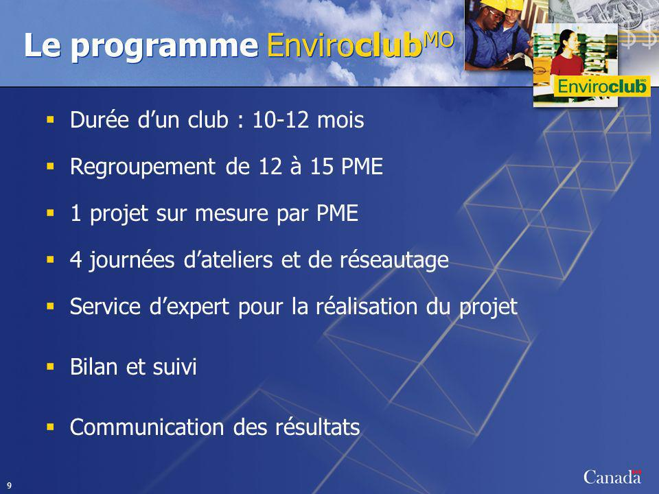 9 Le programme Enviroclub MO Durée dun club : 10-12 mois Regroupement de 12 à 15 PME 1 projet sur mesure par PME 4 journées dateliers et de réseautage Service dexpert pour la réalisation du projet Bilan et suivi Communication des résultats