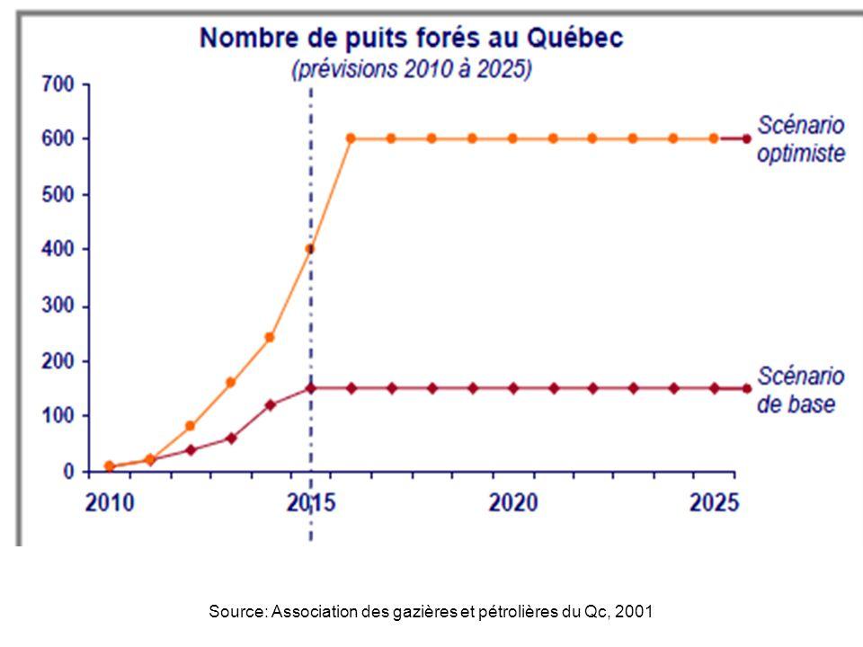 Source: Association des gazières et pétrolières du Qc, 2001