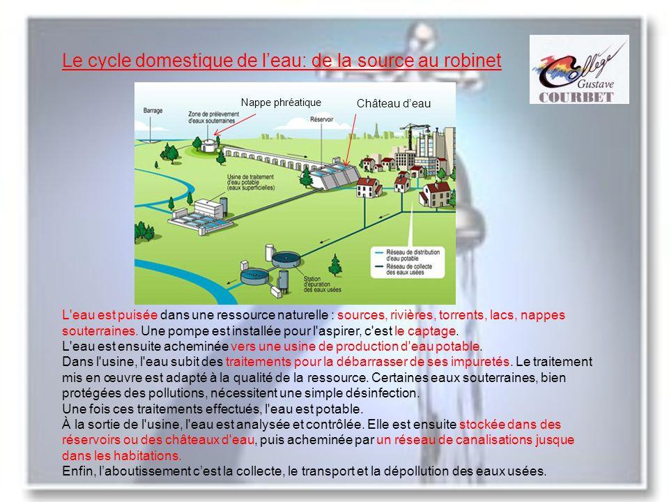 Le cycle domestique de leau: de la source au robinet Nappe phréatique Château deau L'eau est puisée dans une ressource naturelle : sources, rivières,