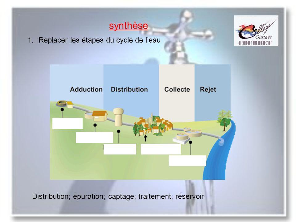 synthèse 1.Replacer les étapes du cycle de leau Distribution; épuration; captage; traitement; réservoir