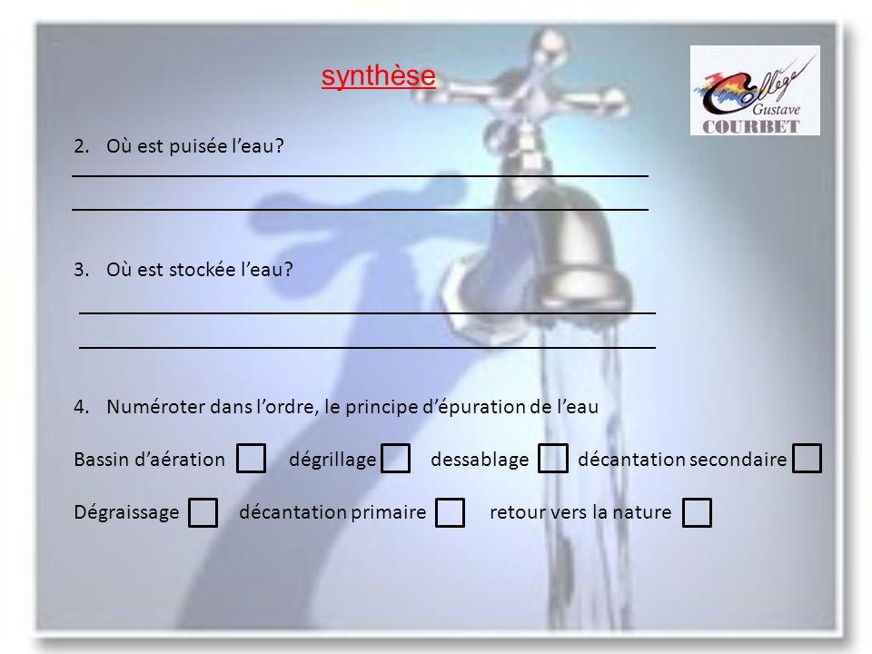 Synthèse correction 1.Replacer les étapes du cycle de leau Distribution; épuration; captage; traitement; réservoir captage traitement réservoirdistribution épuration