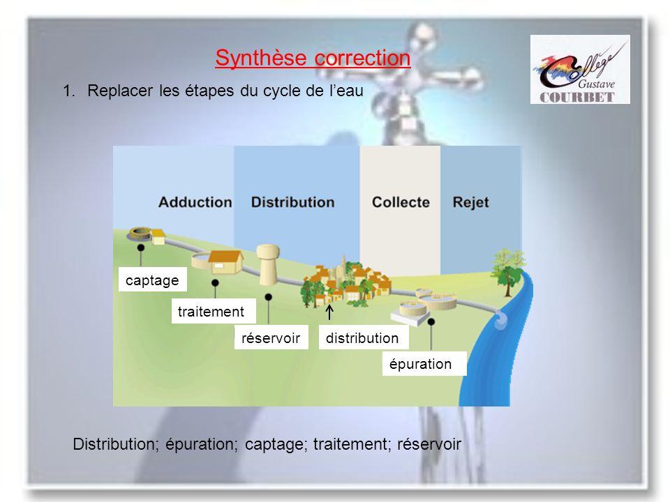 Synthèse correction 1.Replacer les étapes du cycle de leau Distribution; épuration; captage; traitement; réservoir captage traitement réservoirdistrib
