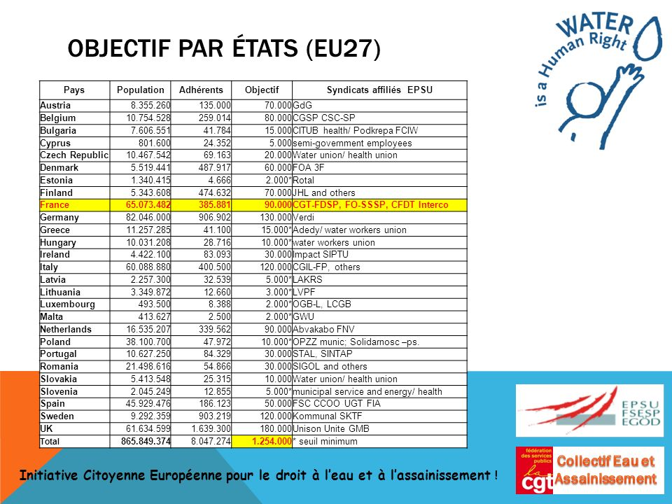 OBJECTIF PAR ÉTATS (EU27) PaysPopulationAdhérentsObjectifSyndicats affiliés EPSU Austria8.355.260135.00070.000GdG Belgium10.754.528259.01480.000CGSP CSC-SP Bulgaria7.606.55141.78415.000CITUB health/ Podkrepa FCIW Cyprus801.60024.3525.000semi-government employees Czech Republic10.467.54269.16320.000Water union/ health union Denmark5.519.441487.91760.000FOA 3F Estonia1.340.4154.6662.000*Rotal Finland5.343.608474.63270.000JHL and others France65.073.482385.88190.000CGT-FDSP, FO-SSSP, CFDT Interco Germany82.046.000906.902130.000Verdi Greece11.257.28541.10015.000*Adedy/ water workers union Hungary10.031.20828.71610.000*water workers union Ireland4.422.10083.09330.000Impact SIPTU Italy60.088.880400.500120.000CGIL-FP, others Latvia2.257.30032.5395.000*LAKRS Lithuania3.349.87212.6603.000*LVPF Luxembourg493.5008.3882.000*OGB-L, LCGB Malta413.6272.5002.000*GWU Netherlands16.535.207339.56290.000Abvakabo FNV Poland38.100.70047.97210.000*OPZZ munic; Solidarnosc –ps.
