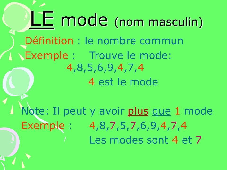 LE mode (nom masculin) Définition : le nombre commun Exemple : Trouve le mode: 4,8,5,6,9,4,7,4 4 est le mode Note: Il peut y avoir plus que 1 mode Exe