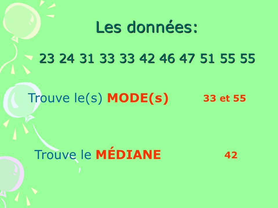 Les données: 23 24 31 33 33 42 46 47 51 55 55 Trouve le(s) MODE(s) 33 et 55 Trouve le MÉDIANE 42