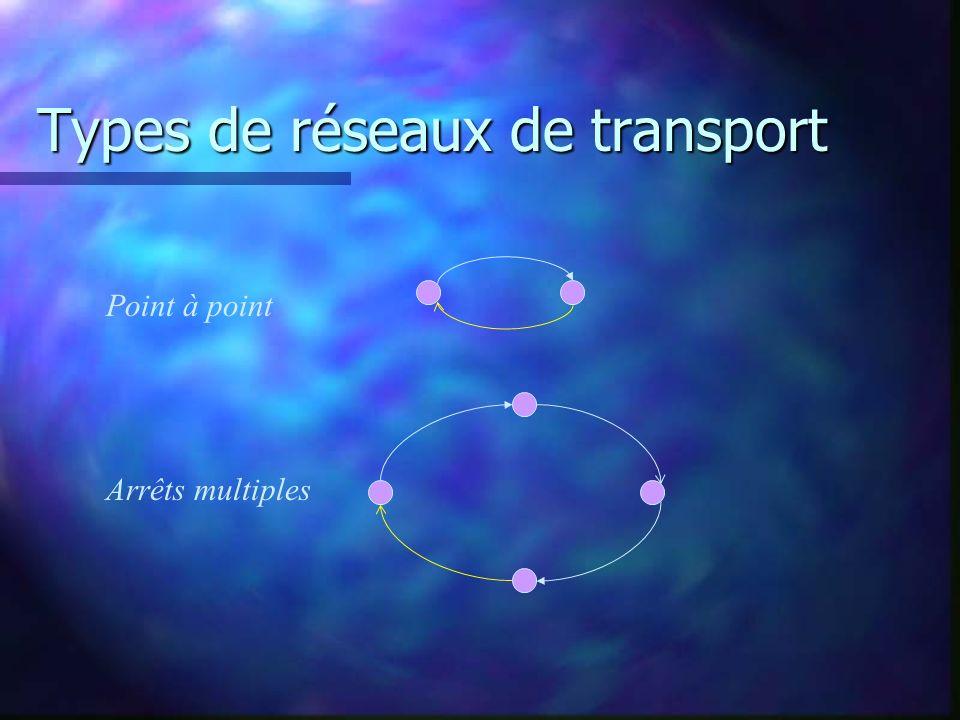 Types de réseaux de transport Point à point Arrêts multiples