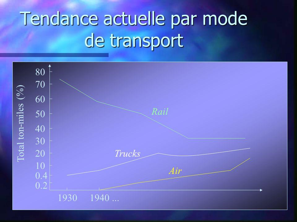 Tendance actuelle par mode de transport 0.2 0.4 10 20 30 40 50 60 70 80 19301940... Air Trucks Rail Total ton-miles (%)