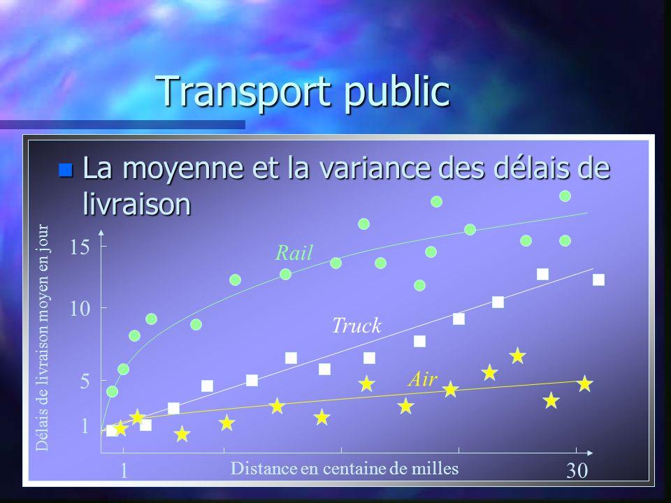 Transport public n La moyenne et la variance des délais de livraison 15 1 5 10 Délais de livraison moyen en jour 130 Distance en centaine de milles Ai