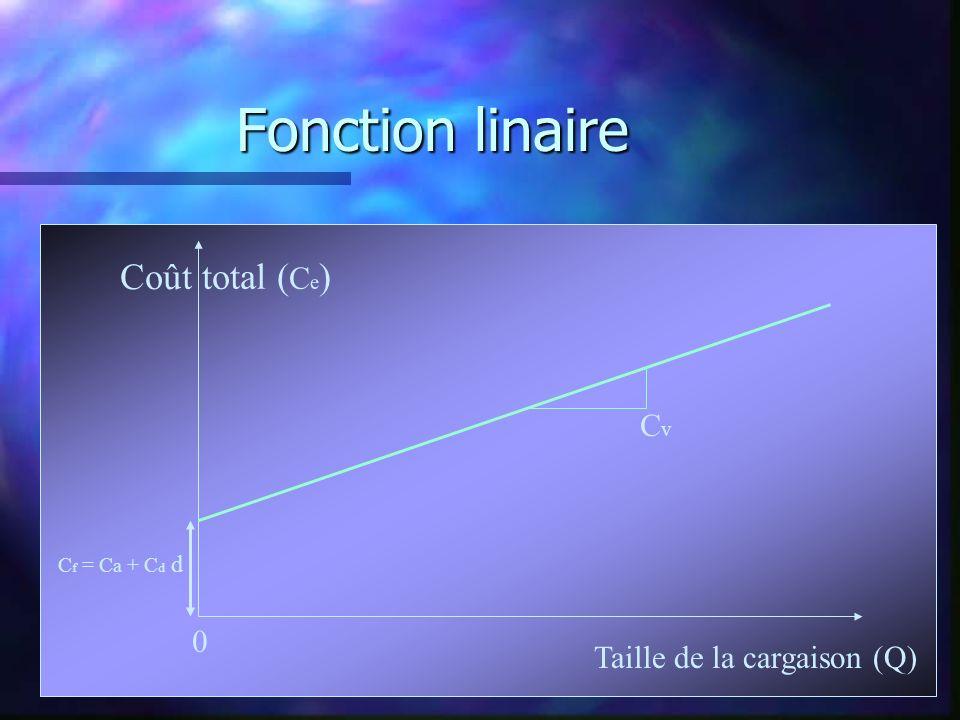 Fonction linaire Taille de la cargaison (Q) Coût total ( C e ) C f = C a + C d d 0 CvCv