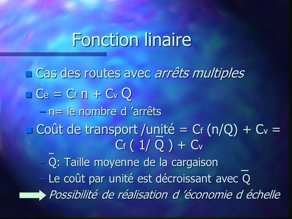 Fonction linaire n Cas des routes avec arrêts multiples n C e = C f n + C v Q –n= le nombre d arrêts n Coût de transport /unité = C f (n/Q) + C v = C f ( 1/ Q ) + C v –Q: Taille moyenne de la cargaison –Le coût par unité est décroissant avec Q –Possibilité de réalisation d économie d échelle