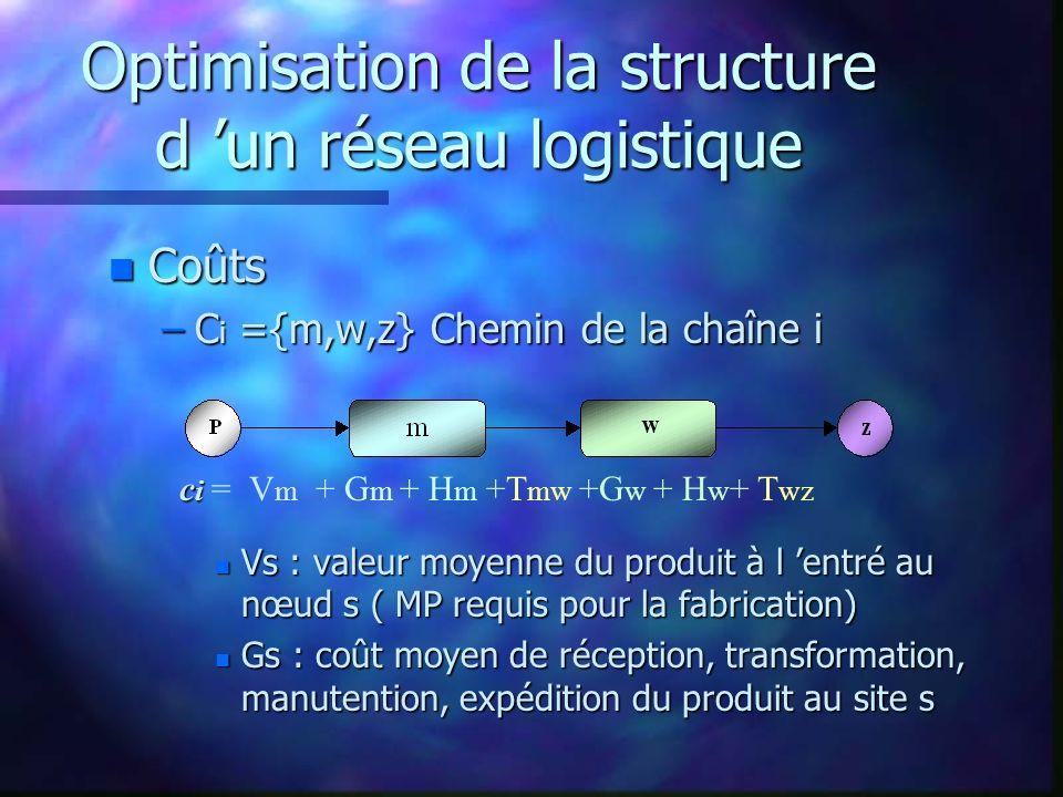 n Coûts –C i ={m,w,z} Chemin de la chaîne i n Vs : valeur moyenne du produit à l entré au nœud s ( MP requis pour la fabrication) n Gs : coût moyen de réception, transformation, manutention, expédition du produit au site s c i c i = V m + G m + H m +T mw +G w + H w + T wz