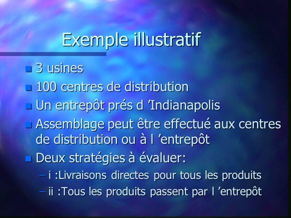 Exemple illustratif n 3 usines n 100 centres de distribution n Un entrepôt prés d Indianapolis n Assemblage peut être effectué aux centres de distribu