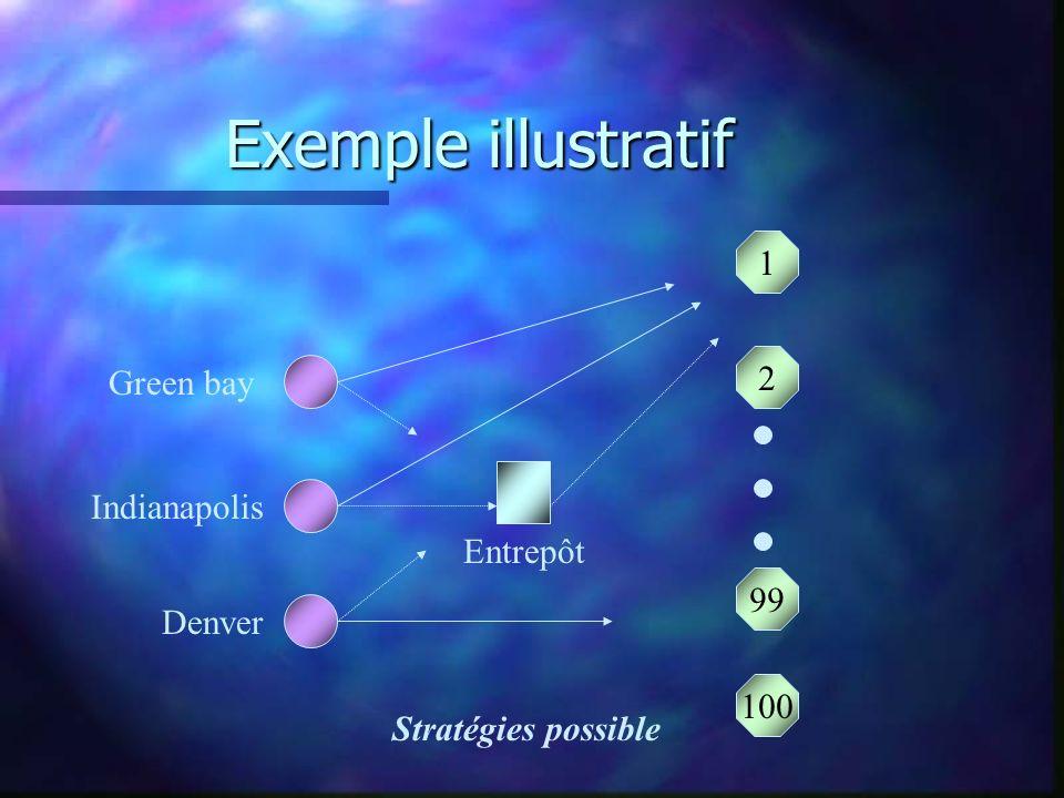 Exemple illustratif 1 2 99 100 Entrepôt Green bay Indianapolis Denver Stratégies possible