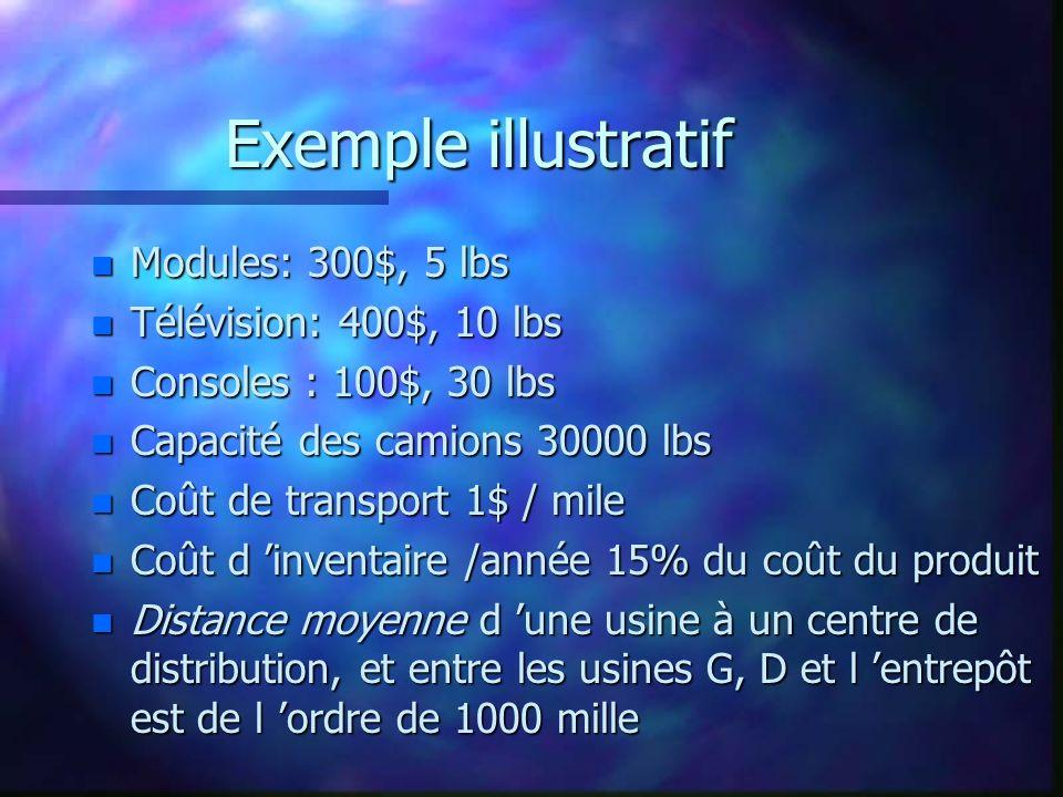 Exemple illustratif n Modules: 300$, 5 lbs n Télévision: 400$, 10 lbs n Consoles : 100$, 30 lbs n Capacité des camions 30000 lbs n Coût de transport 1