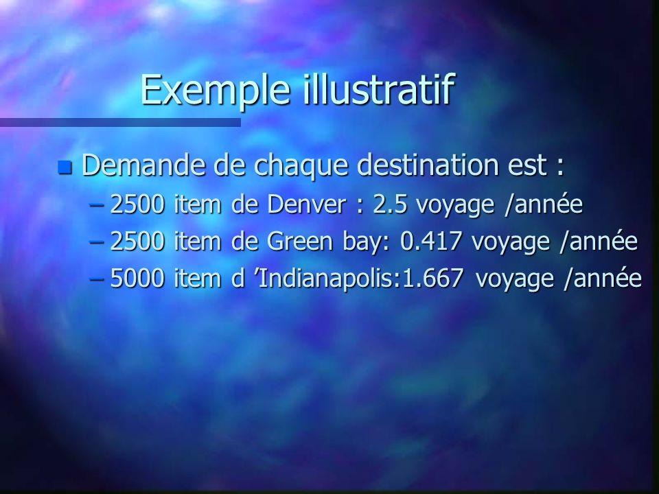 Exemple illustratif n Demande de chaque destination est : –2500 item de Denver : 2.5 voyage /année –2500 item de Green bay: 0.417 voyage /année –5000