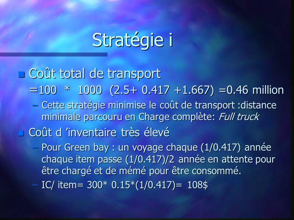 Stratégie i n Coût total de transport = 100 * 1000 (2.5+ 0.417 +1.667) =0.46 million –Cette stratégie minimise le coût de transport :distance minimale